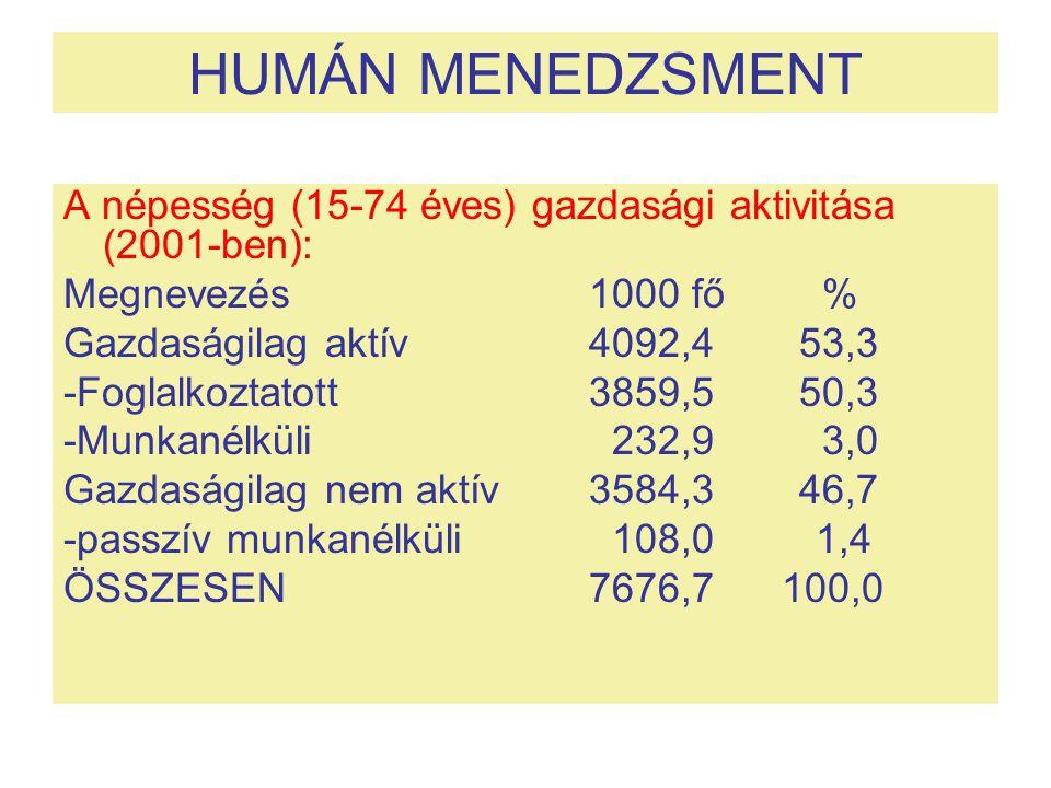 HUMÁN MENEDZSMENT A népesség (15-74 éves) gazdasági aktivitása (2001-ben): Megnevezés 1000 fő % Gazdaságilag aktív 4092,453,3 -Foglalkoztatott 3859,55