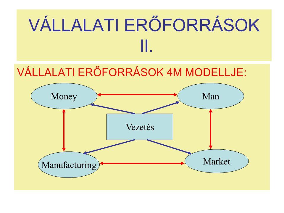 VÁLLALATI ERŐFORRÁSOK II. VÁLLALATI ERŐFORRÁSOK 4M MODELLJE: Money Vezetés Man Manufacturing Market