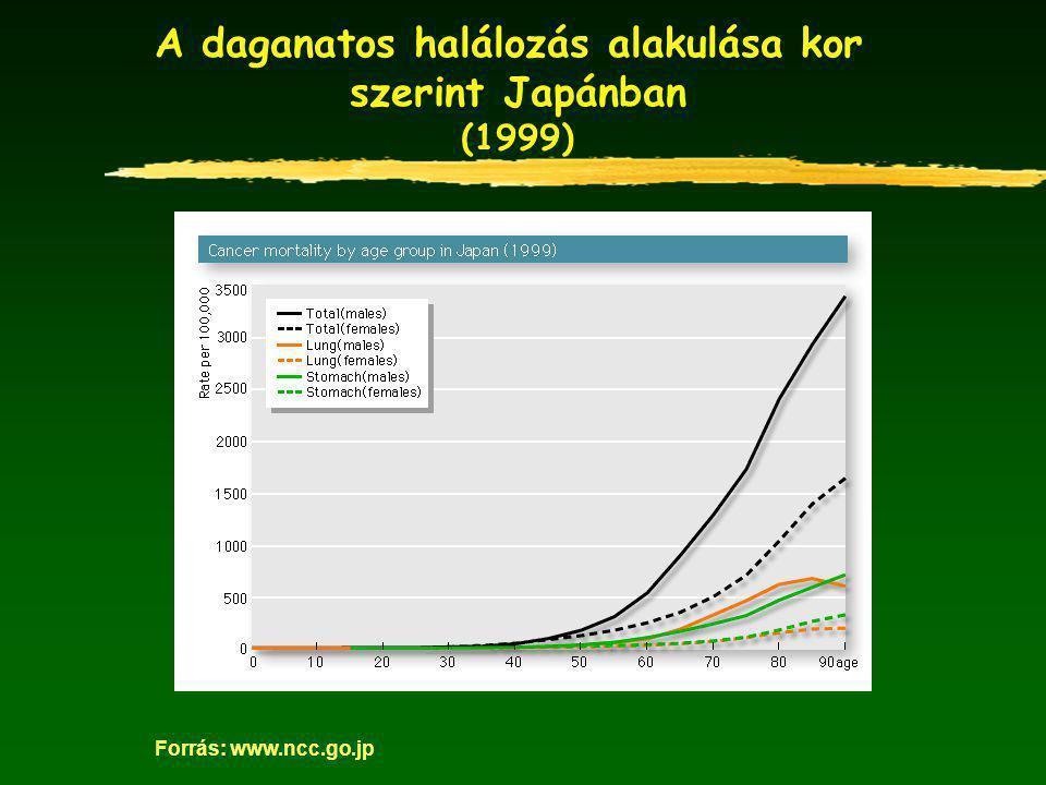 A daganatos halálozás alakulása kor szerint Japánban (1999) Forrás: www.ncc.go.jp