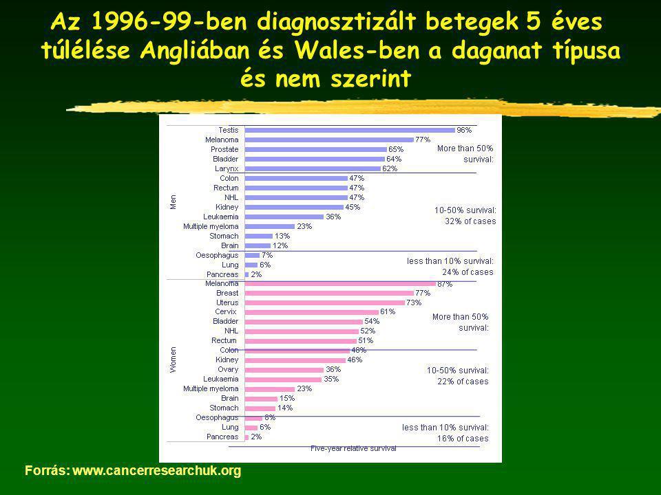 Az 1996-99-ben diagnosztizált betegek 5 éves túlélése Angliában és Wales-ben a daganat típusa és nem szerint Forrás: www.cancerresearchuk.org