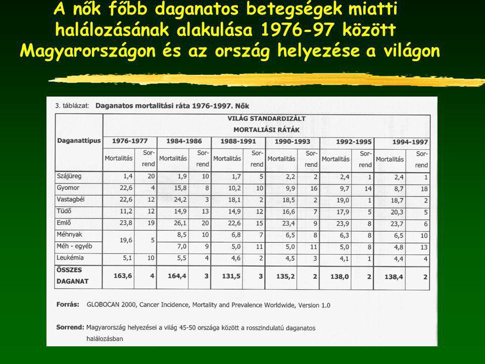 A nők főbb daganatos betegségek miatti halálozásának alakulása 1976-97 között Magyarországon és az ország helyezése a világon