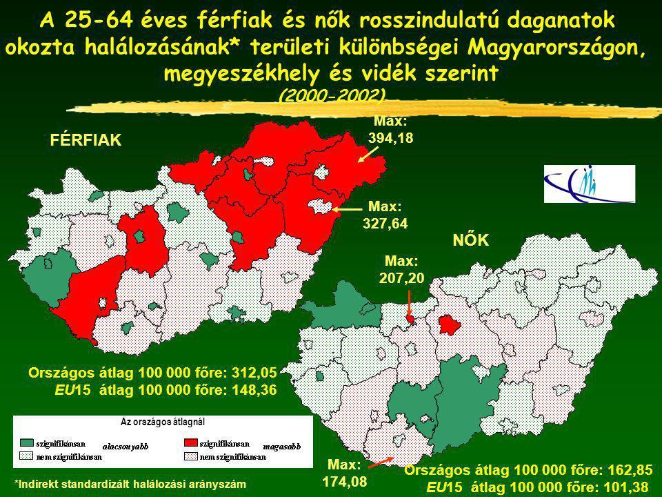A 25-64 éves férfiak és nők rosszindulatú daganatok okozta halálozásának* területi különbségei Magyarországon, megyeszékhely és vidék szerint (2000-2002) Max: 394,18 Max: 327,64 FÉRFIAK Országos átlag 100 000 főre: 312,05 EU15 átlag 100 000 főre: 148,36 Az országos átlagnál NŐK Max: 207,20 Max: 174,08 Országos átlag 100 000 főre: 162,85 EU15 átlag 100 000 főre: 101,38 *Indirekt standardizált halálozási arányszám