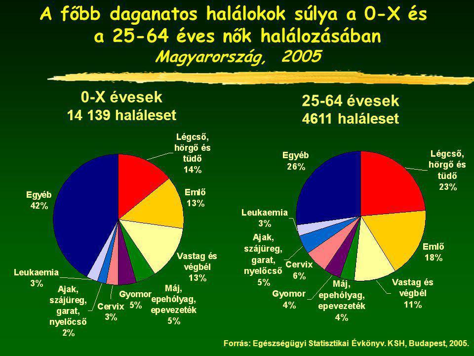 A főbb daganatos halálokok súlya a 0-X és a 25-64 éves nők halálozásában Magyarország, 2005 0-X évesek 14 139 haláleset 25-64 évesek 4611 haláleset Forrás: Egészségügyi Statisztikai Évkönyv.