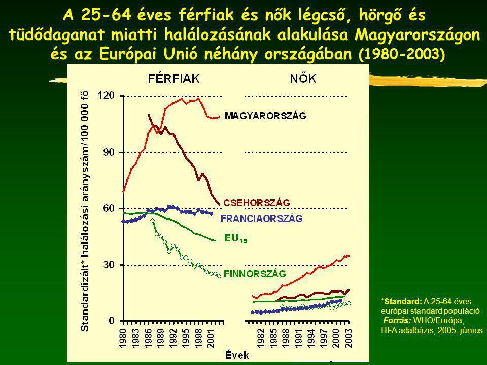 *Standard: A 25-64 éves európai standard populáció Forrás: WHO/Európa, HFA adatbázis, 2005.