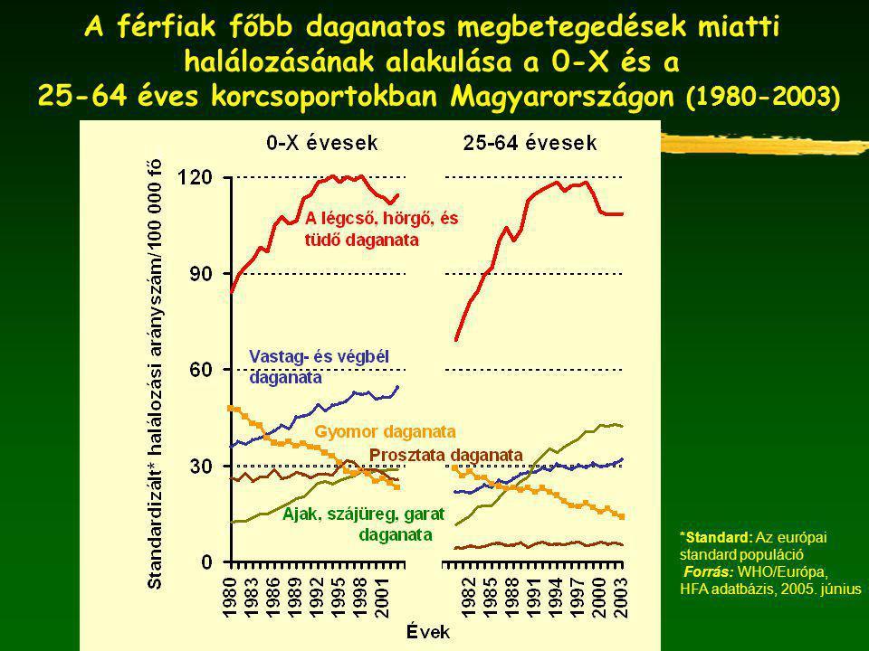 A férfiak főbb daganatos megbetegedések miatti halálozásának alakulása a 0-X és a 25-64 éves korcsoportokban Magyarországon (1980-2003) *Standard: Az európai standard populáció Forrás: WHO/Európa, HFA adatbázis, 2005.