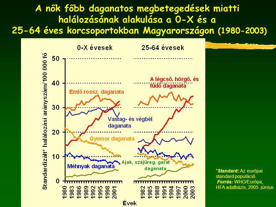 A nők főbb daganatos megbetegedések miatti halálozásának alakulása a 0-X és a 25-64 éves korcsoportokban Magyarországon (1980-2003) *Standard: Az európai standard populáció Forrás: WHO/Európa, HFA adatbázis, 2005.