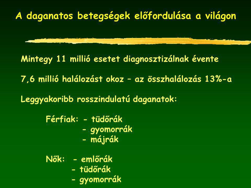 A daganatos betegségek kialakulásának kockázati tényezői Kockázati tényezőRészvétel (%) átlag határok Táplálkozás30 10-70 Dohányzás30 25-40 Fertőzés10 2-14 Foglalkozás4 2-5 Alkoholfogyasztás3 2-4 Földrajzi tényezők3 1-5 Környezetszennyeződés2 1-3 Szexuális magatartás7 0,5-8 Öröklődés1 .