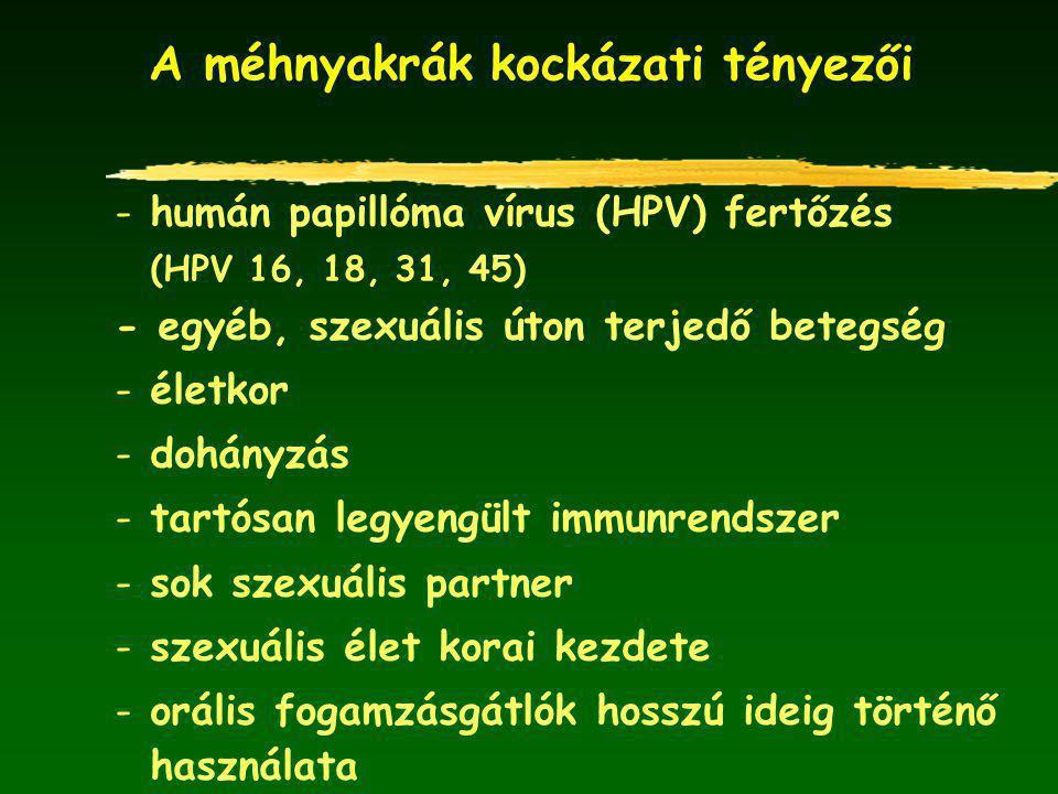 A méhnyakrák kockázati tényezői - humán papillóma vírus (HPV) fertőzés (HPV 16, 18, 31, 45) - egyéb, szexuális úton terjedő betegség - életkor - dohányzás - tartósan legyengült immunrendszer - sok szexuális partner - szexuális élet korai kezdete - orális fogamzásgátlók hosszú ideig történő használata