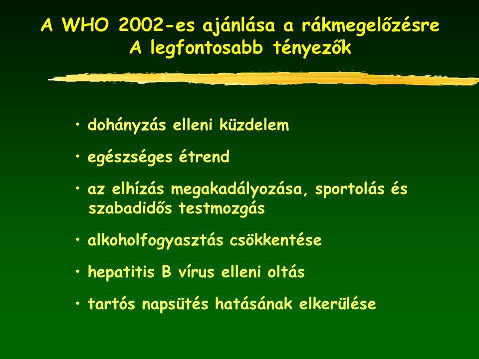 A WHO 2002-es ajánlása a rákmegelőzésre A legfontosabb tényezők dohányzás elleni küzdelem egészséges étrend az elhízás megakadályozása, sportolás és szabadidős testmozgás alkoholfogyasztás csökkentése hepatitis B vírus elleni oltás tartós napsütés hatásának elkerülése