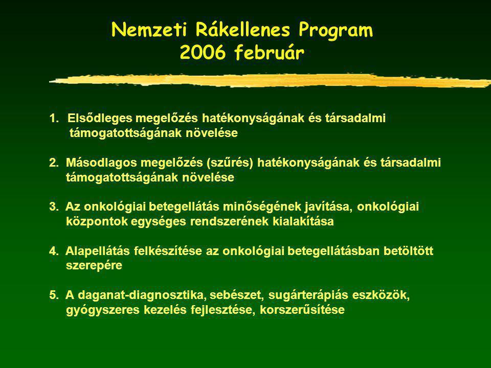 Nemzeti Rákellenes Program 2006 február 1.Elsődleges megelőzés hatékonyságának és társadalmi támogatottságának növelése 2.