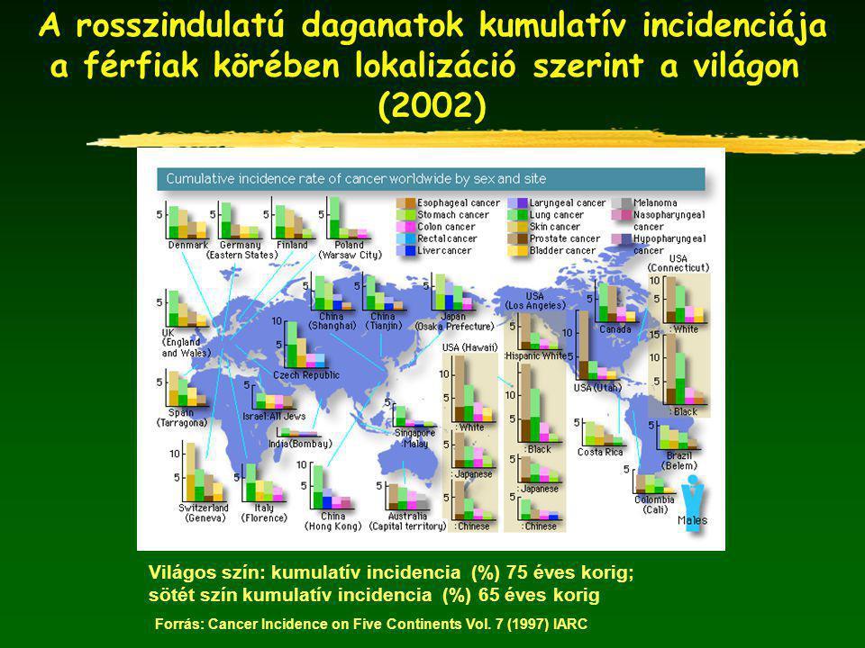 A rosszindulatú daganatok kumulatív incidenciája a nők körében lokalizáció szerint a világon (2002) Világos szín: kumulatív incidencia (%) 75 éves korig; sötét szín kumulatív incidencia (%) 65 éves korig Forrás: Cancer Incidence on Five Continents Vol.