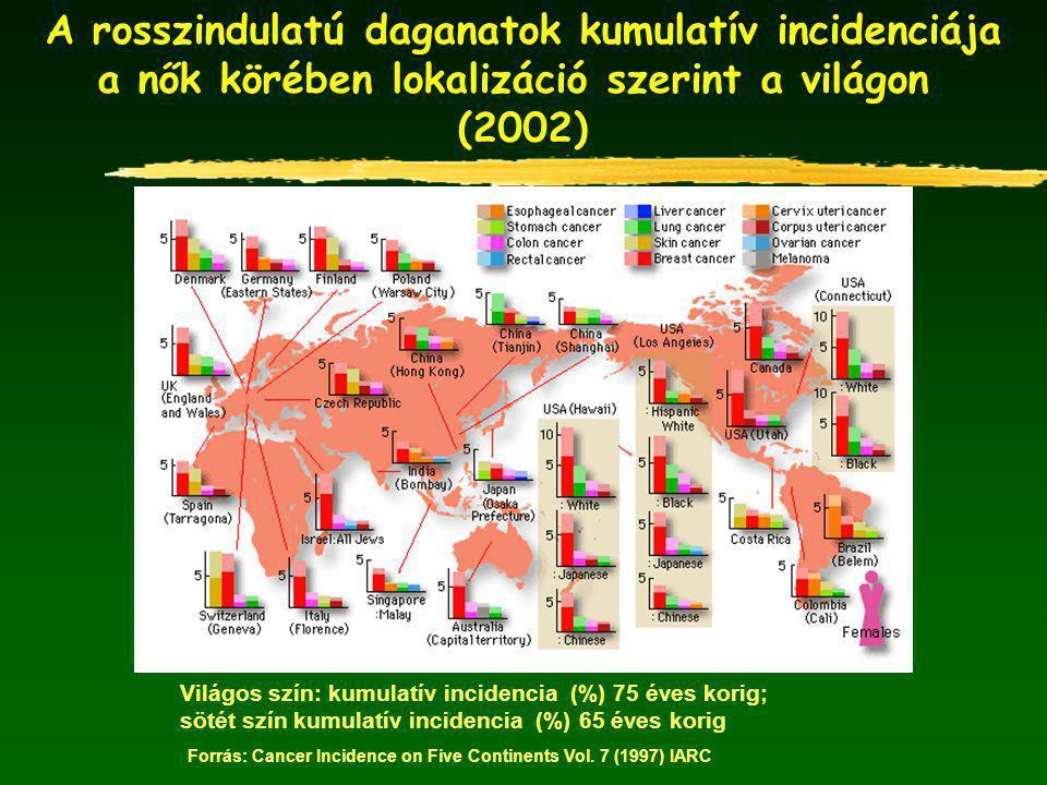 A rosszindulatú daganatok miatti halálozás súlya lokalizáció szerint a férfiak körében a világ egyes országaiban Forrás: www.ncc.go.jp