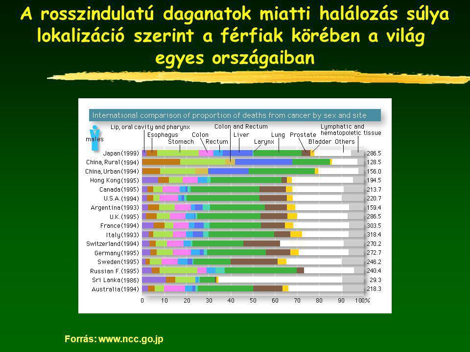 A férfiak főbb daganatos betegségek miatti halálozásának alakulása 1976-97 között Magyarországon és az ország helyezése a világon