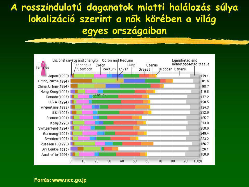 A rosszindulatú daganatok miatti halálozás súlya lokalizáció szerint a nők körében a világ egyes országaiban