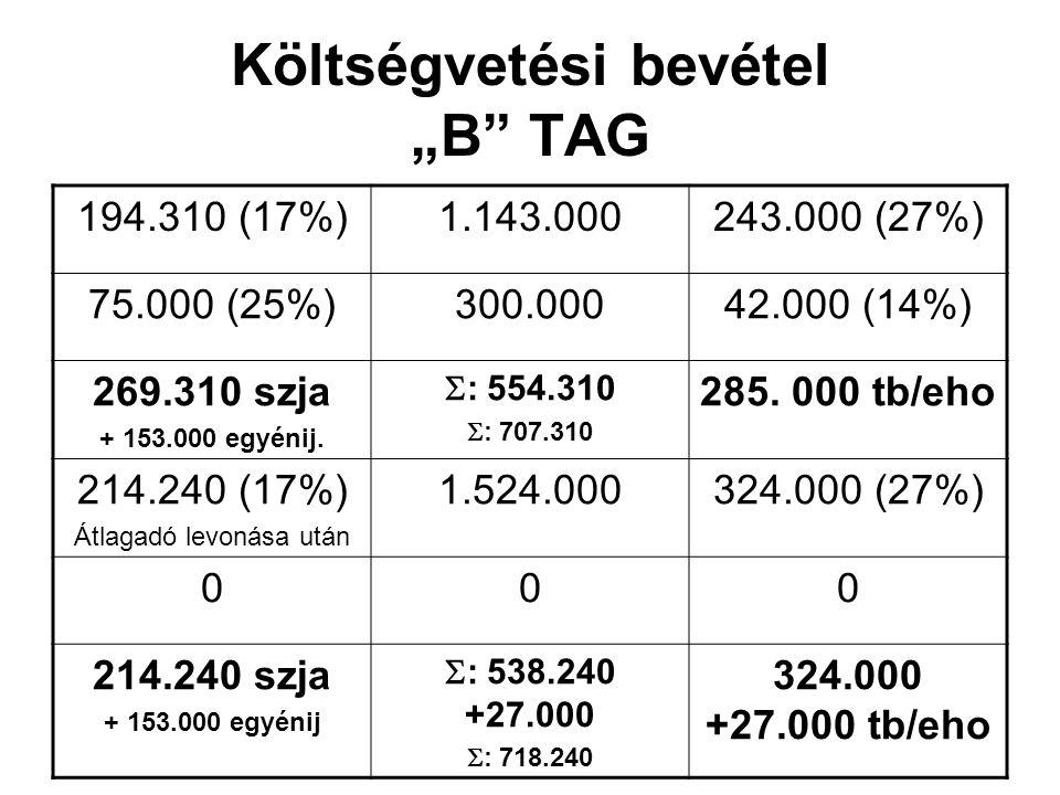 """Költségvetési bevétel """"B TAG 194.310 (17%)1.143.000243.000 (27%) 75.000 (25%)300.00042.000 (14%) 269.310 szja + 153.000 egyénij."""