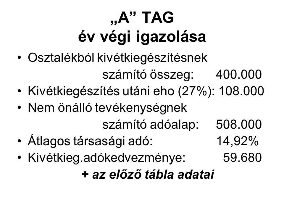 """""""A TAG év végi igazolása Osztalékból kivétkiegészítésnek számító összeg:400.000 Kivétkiegészítés utáni eho (27%): 108.000 Nem önálló tevékenységnek számító adóalap:508.000 Átlagos társasági adó:14,92% Kivétkieg.adókedvezménye: 59.680 + az előző tábla adatai"""
