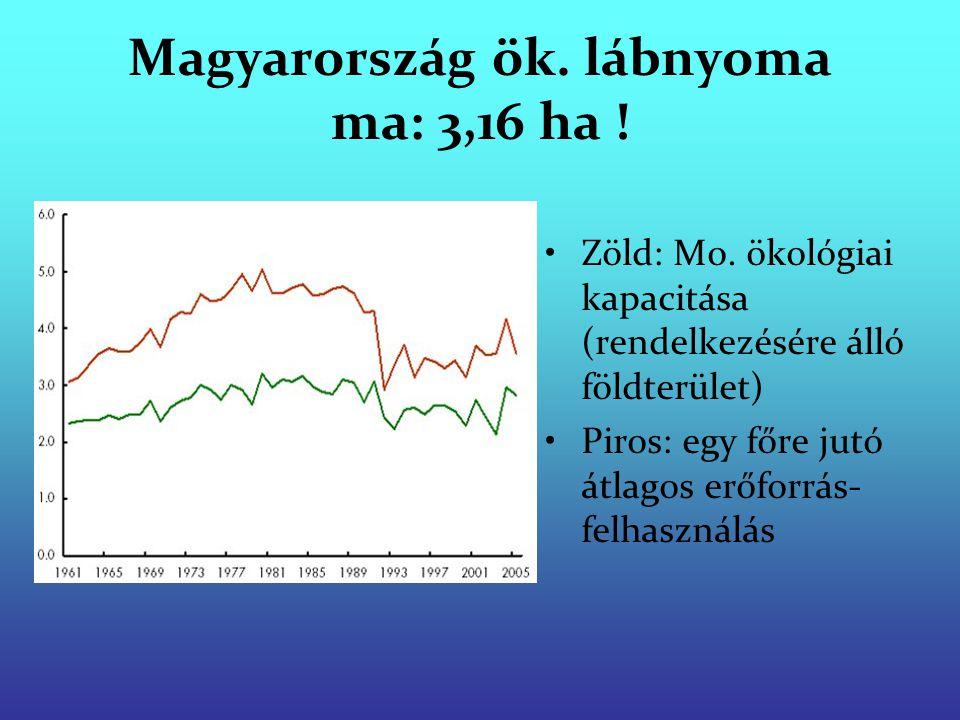 Magyarország ök. lábnyoma ma: 3,16 ha ! Zöld: Mo. ökológiai kapacitása (rendelkezésére álló földterület) Piros: egy főre jutó átlagos erőforrás- felha