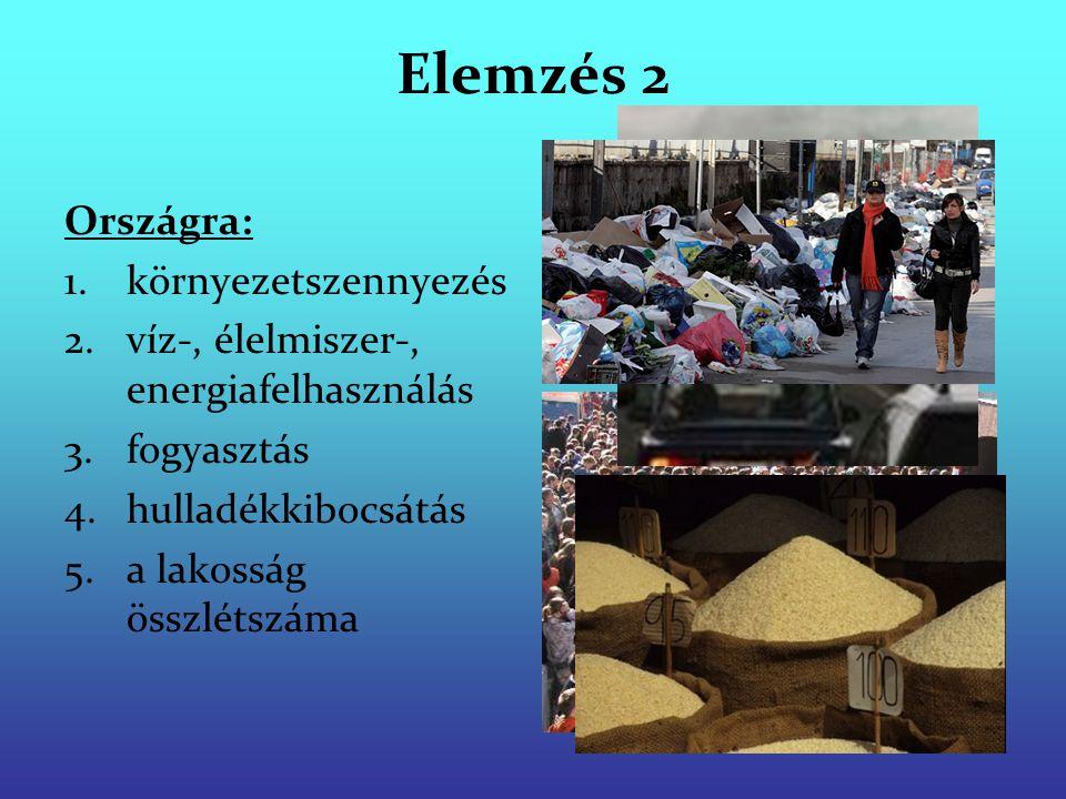 Elemzés 2 Országra: 1.környezetszennyezés 2.víz-, élelmiszer-, energiafelhasználás 3.fogyasztás 4.hulladékkibocsátás 5.a lakosság összlétszáma