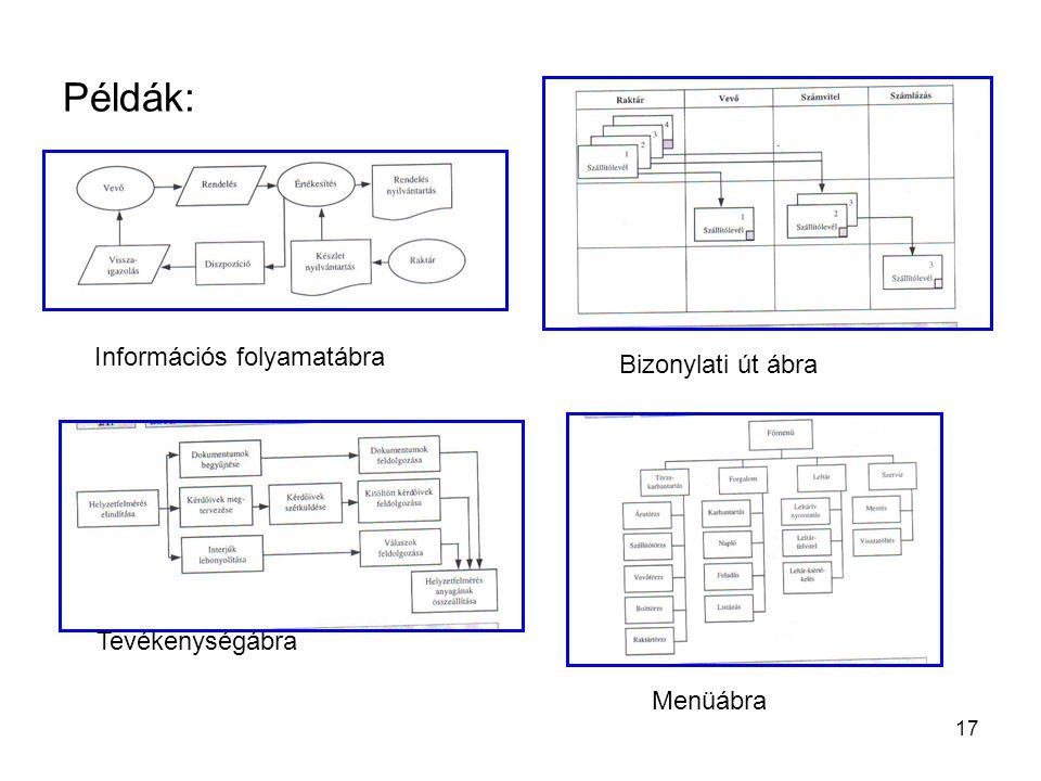 17 Példák: Információs folyamatábra Bizonylati út ábra Tevékenységábra Menüábra