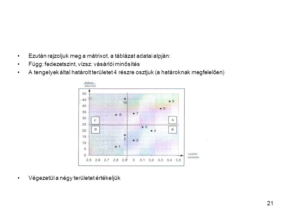 21 Ezután rajzoljuk meg a mátrixot, a táblázat adatai alpján: Függ: fedezetszint, vízsz: vásárlói minősítés A tengelyek által határolt területet 4 rés
