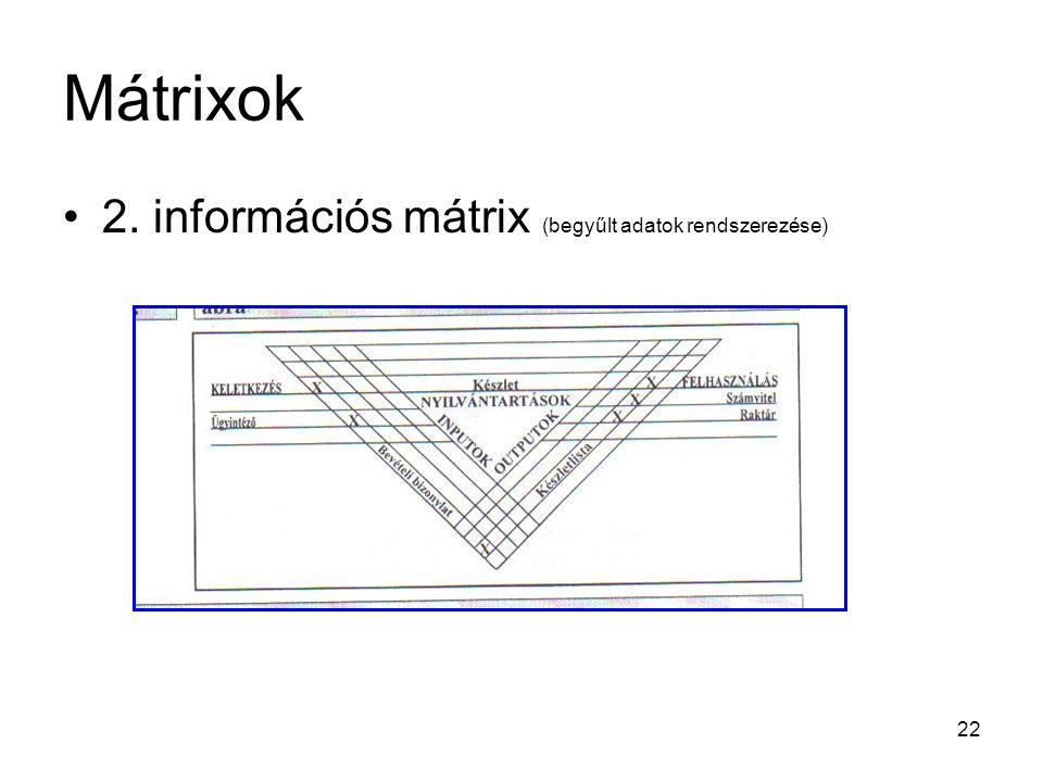 22 Mátrixok 2. információs mátrix (begyűlt adatok rendszerezése)