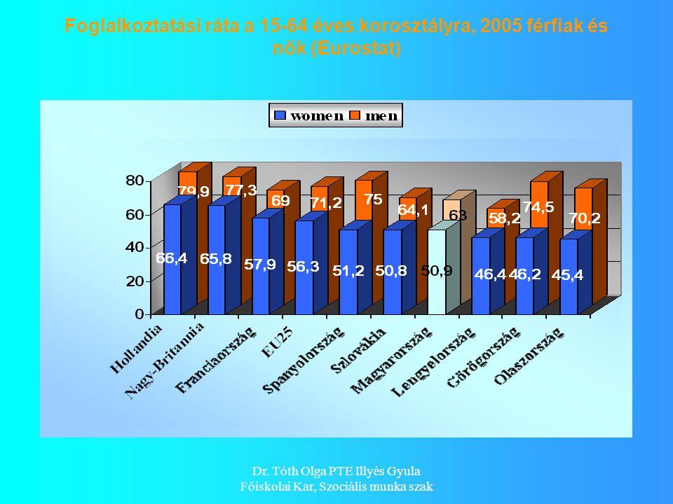 Dr. Tóth Olga PTE Illyés Gyula Főiskolai Kar, Szociális munka szak Foglalkoztatási ráta a 15-64 éves korosztályra, 2005 férfiak és nők (Eurostat)