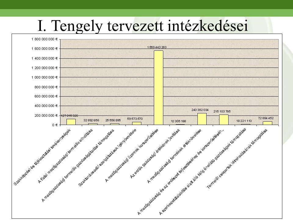 7 I. Tengely tervezett intézkedései