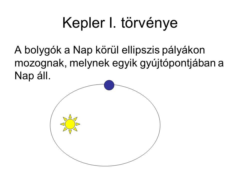 Kepler I. törvénye A bolygók a Nap körül ellipszis pályákon mozognak, melynek egyik gyújtópontjában a Nap áll.