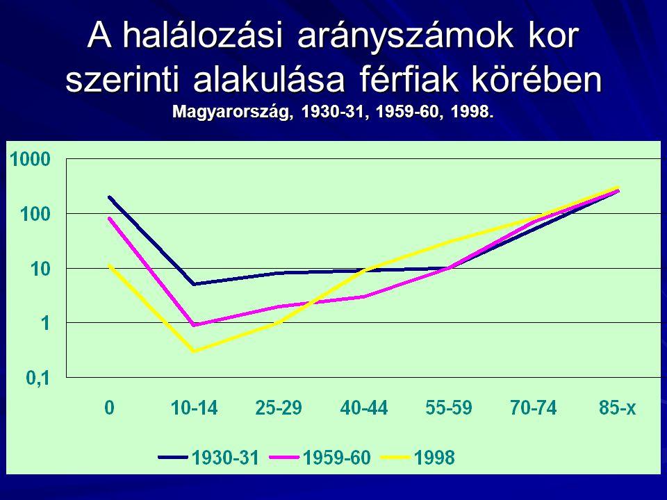 A halálozási arányszámok kor szerinti alakulása férfiak körében Magyarország, 1930-31, 1959-60, 1998.