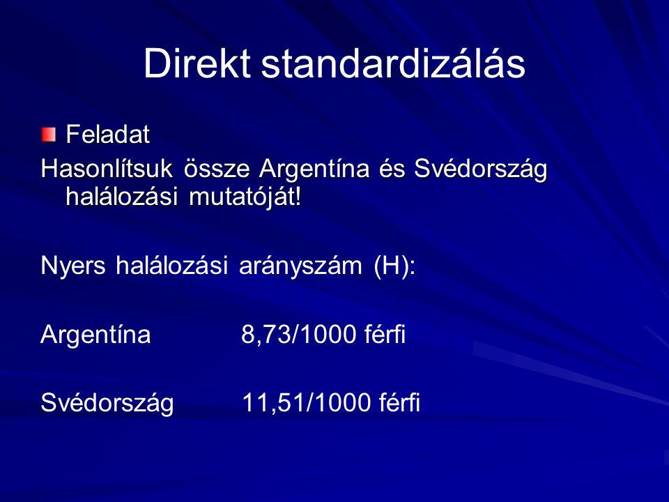 Direkt standardizálás Feladat Hasonlítsuk össze Argentína és Svédország halálozási mutatóját! Nyers halálozási arányszám (H): Argentína8,73/1000 férfi