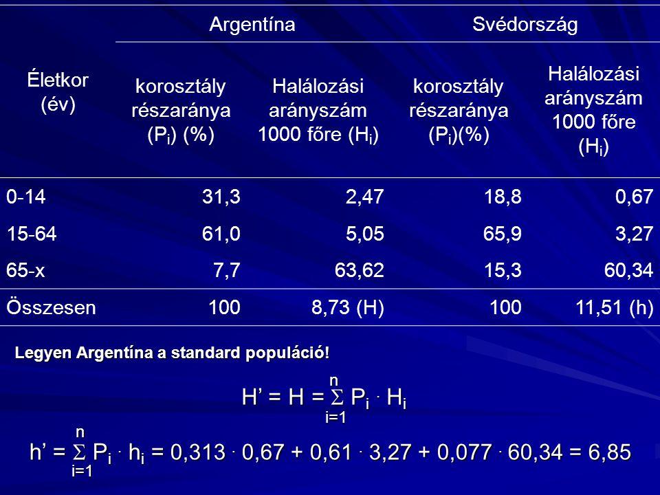 Életkor (év) ArgentínaSvédország korosztály részaránya (P i ) (%) Halálozási arányszám 1000 főre (H i ) korosztály részaránya (P i )(%) Halálozási arányszám 1000 főre (H i ) 0-1431,32,4718,80,67 15-6461,05,0565,93,27 65-x7,763,6215,360,34 Összesen1008,73 (H)10011,51 (h) H' = H =  P i.