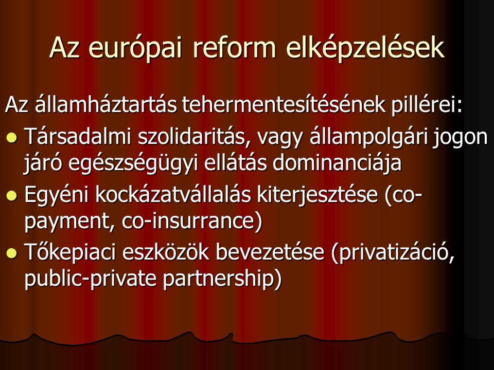Az egészségbiztosítási deficit csökkentésének lehetőségei Források növelése (járulék emelés, tőke bevonás) Források növelése (járulék emelés, tőke bevonás) Kiadások csökkentése (szolgáltatások szűkítése) Kiadások csökkentése (szolgáltatások szűkítése) Szolgáltatások korlátozása, csökkentése, a szolgáltatás árának csökkentése Szolgáltatások korlátozása, csökkentése, a szolgáltatás árának csökkentése Hatékonyság fokozása (versenyhelyzet, teljesítmény alapú finanszírozás, érdekeltség, minőségbiztosítás) Hatékonyság fokozása (versenyhelyzet, teljesítmény alapú finanszírozás, érdekeltség, minőségbiztosítás)