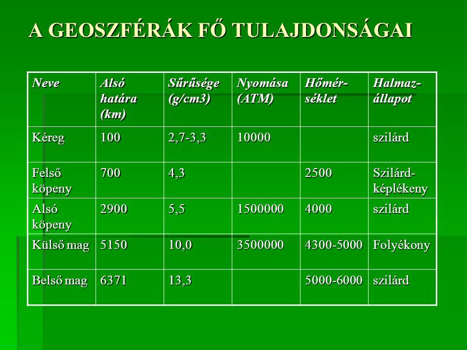 A GEOSZFÉRÁK FŐ TULAJDONSÁGAI Neve Alsó határa (km) Sűrűsége (g/cm3) Nyomása (ATM) Hőmér- séklet Halmaz- állapot Kéreg1002,7-3,310000szilárd Felső köp