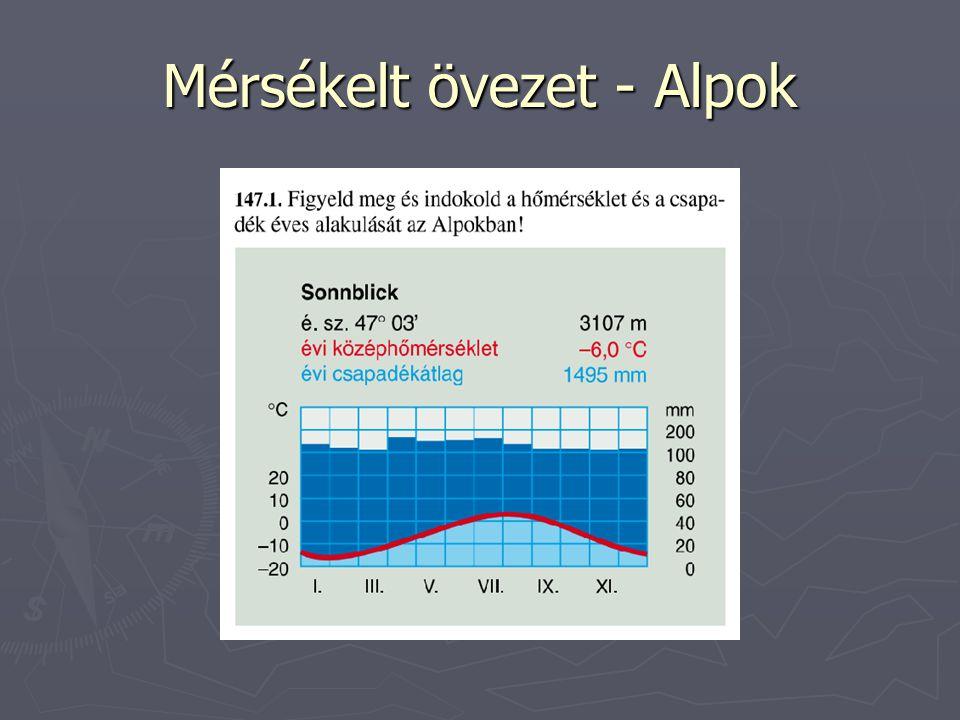 Mérsékelt övezet - Alpok