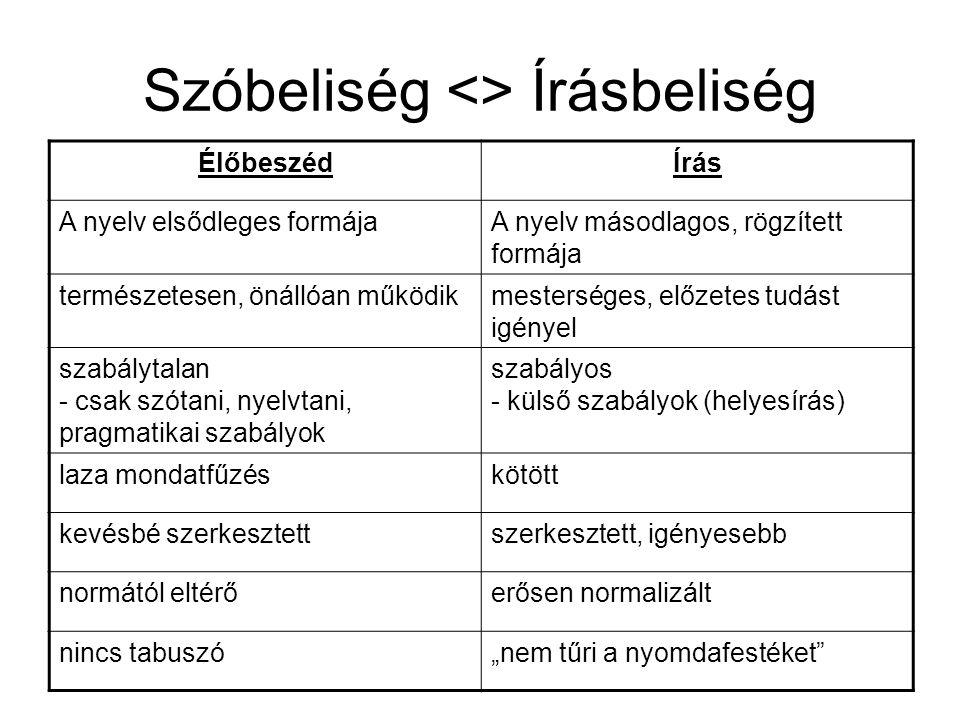Szóbeliség <> Írásbeliség ÉlőbeszédÍrás A nyelv elsődleges formájaA nyelv másodlagos, rögzített formája természetesen, önállóan működikmesterséges, el
