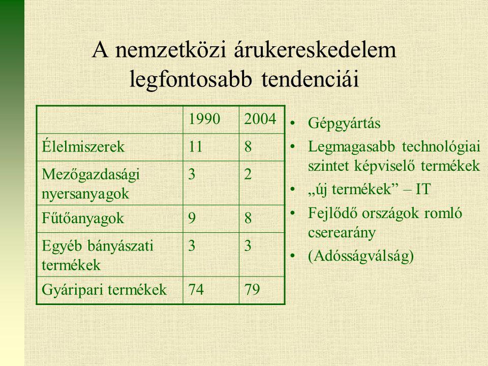 """A nemzetközi árukereskedelem legfontosabb tendenciái Gépgyártás Legmagasabb technológiai szintet képviselő termékek """"új termékek – IT Fejlődő országok romló cserearány (Adósságválság) 19902004 Élelmiszerek118 Mezőgazdasági nyersanyagok 32 Fűtőanyagok98 Egyéb bányászati termékek 33 Gyáripari termékek7479"""
