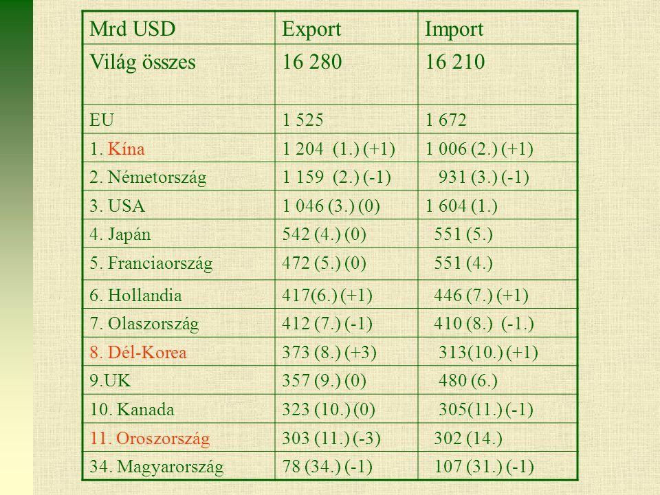 Mrd USDExportImport Világ összes16 28016 210 EU1 5251 672 1.