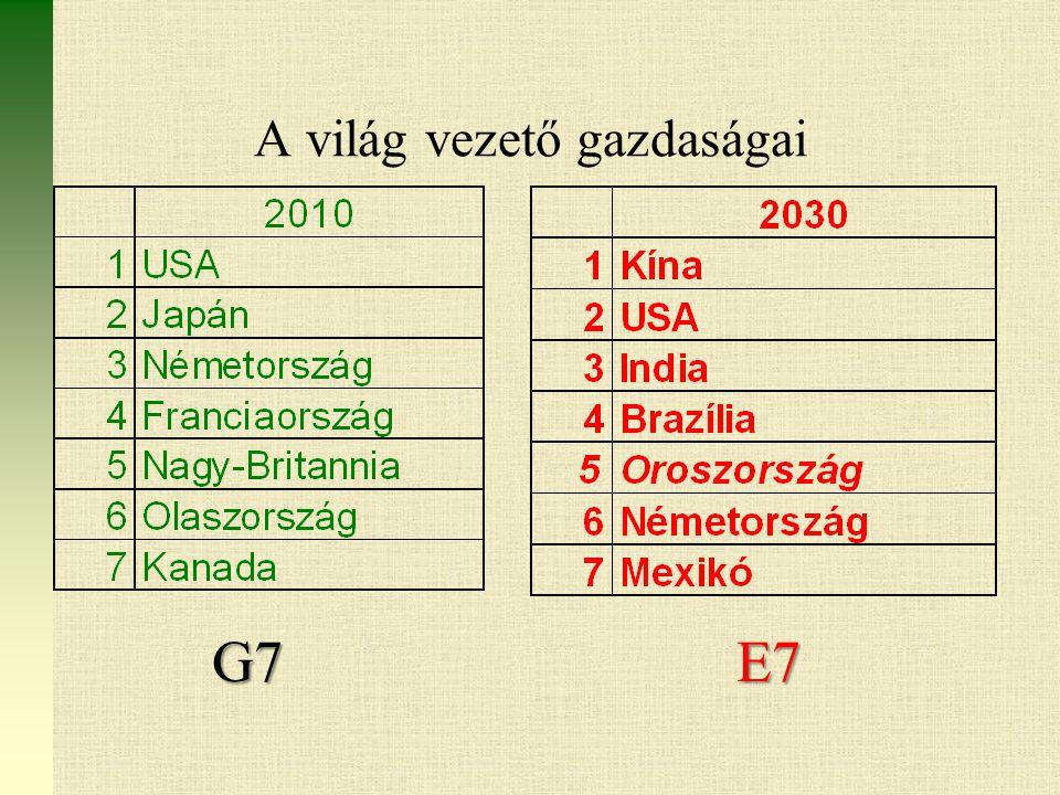A világ vezető gazdaságai G7E7