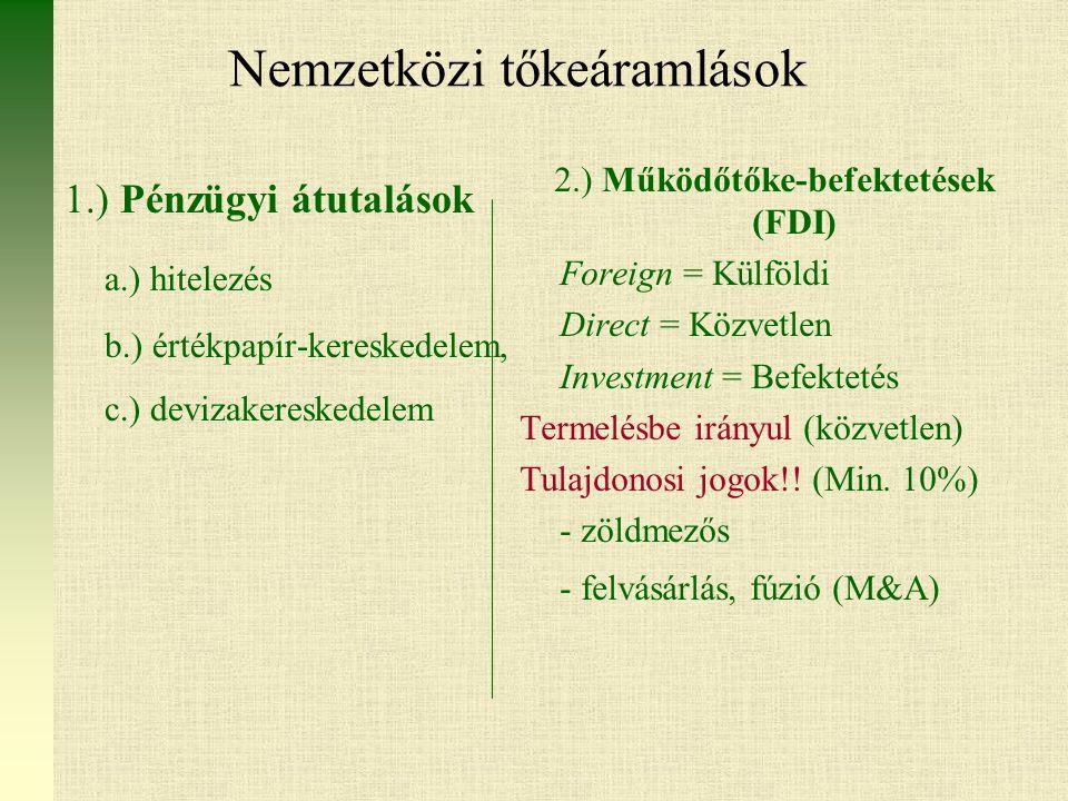 Nemzetközi tőkeáramlások 1.) Pénzügyi átutalások a.) hitelezés b.) értékpapír-kereskedelem, c.) devizakereskedelem 2.) Működőtőke-befektetések (FDI) Foreign = Külföldi Direct = Közvetlen Investment = Befektetés Termelésbe irányul (közvetlen) Tulajdonosi jogok!.