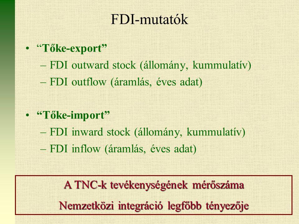 FDI-mutatók Tőke-export –FDI outward stock (állomány, kummulatív) –FDI outflow (áramlás, éves adat) Tőke-import –FDI inward stock (állomány, kummulatív) –FDI inflow (áramlás, éves adat) A TNC-k tevékenységének mérőszáma Nemzetközi integráció legfőbb tényezője
