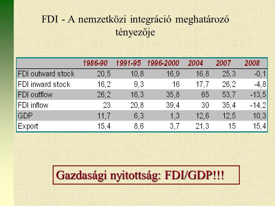 FDI - A nemzetközi integráció meghatározó tényezője Gazdasági nyitottság: FDI/GDP!!!
