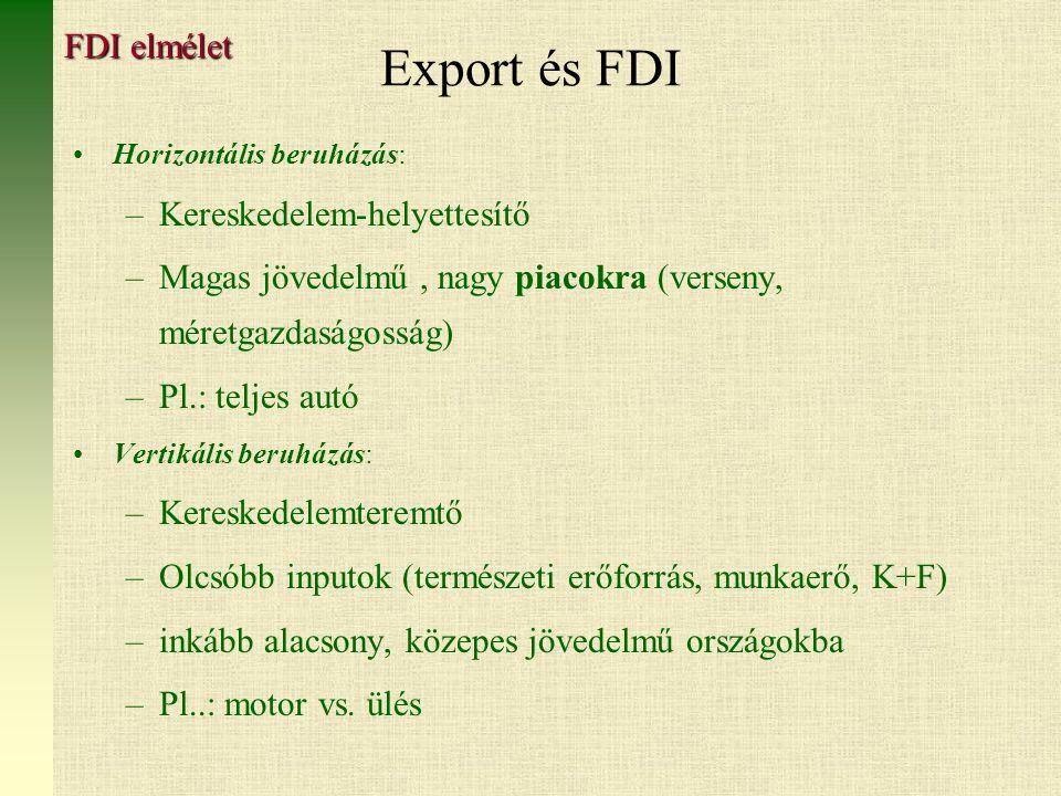 Export és FDI Horizontális beruházás: –Kereskedelem-helyettesítő –Magas jövedelmű, nagy piacokra (verseny, méretgazdaságosság) –Pl.: teljes autó Vertikális beruházás: –Kereskedelemteremtő –Olcsóbb inputok (természeti erőforrás, munkaerő, K+F) –inkább alacsony, közepes jövedelmű országokba –Pl..: motor vs.