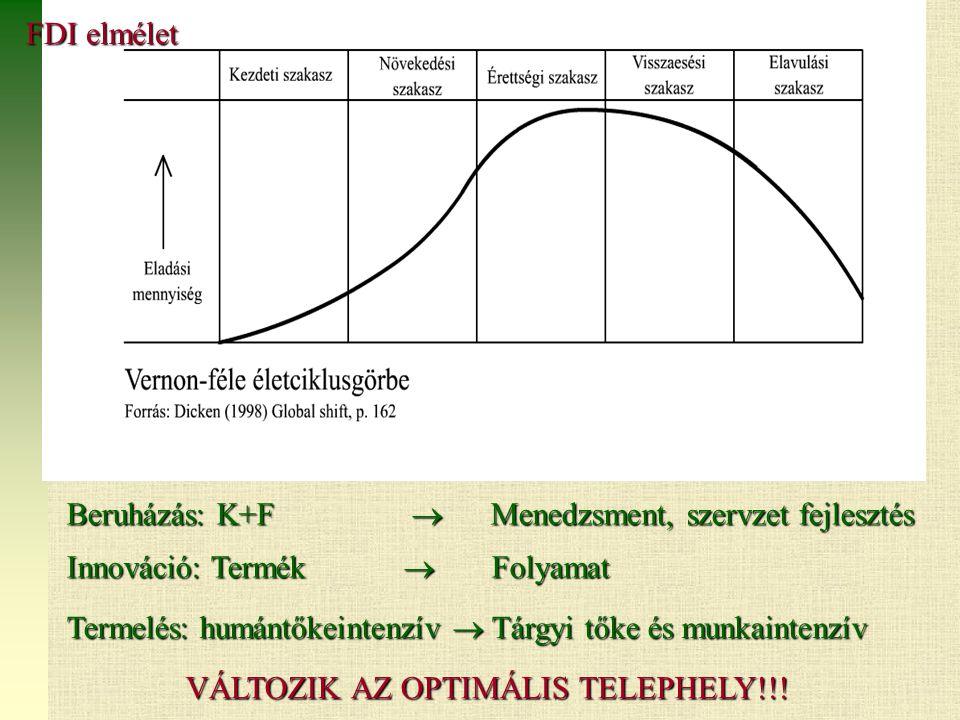 Vernon (1966) Termelés: humántőkeintenzív  Tárgyi tőke és munkaintenzív Beruházás: K+F  Menedzsment, szervzet fejlesztés Innováció: Termék  Folyamat VÁLTOZIK AZ OPTIMÁLIS TELEPHELY!!.