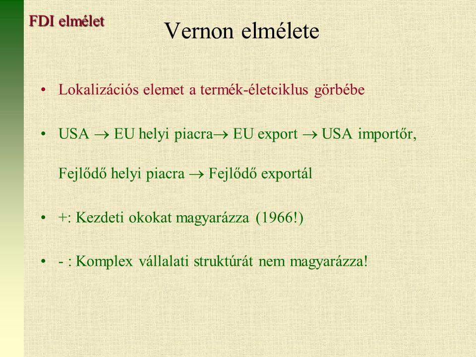 Vernon elmélete Lokalizációs elemet a termék-életciklus görbébe USA  EU helyi piacra  EU export  USA importőr, Fejlődő helyi piacra  Fejlődő exportál +: Kezdeti okokat magyarázza (1966!) - : Komplex vállalati struktúrát nem magyarázza.