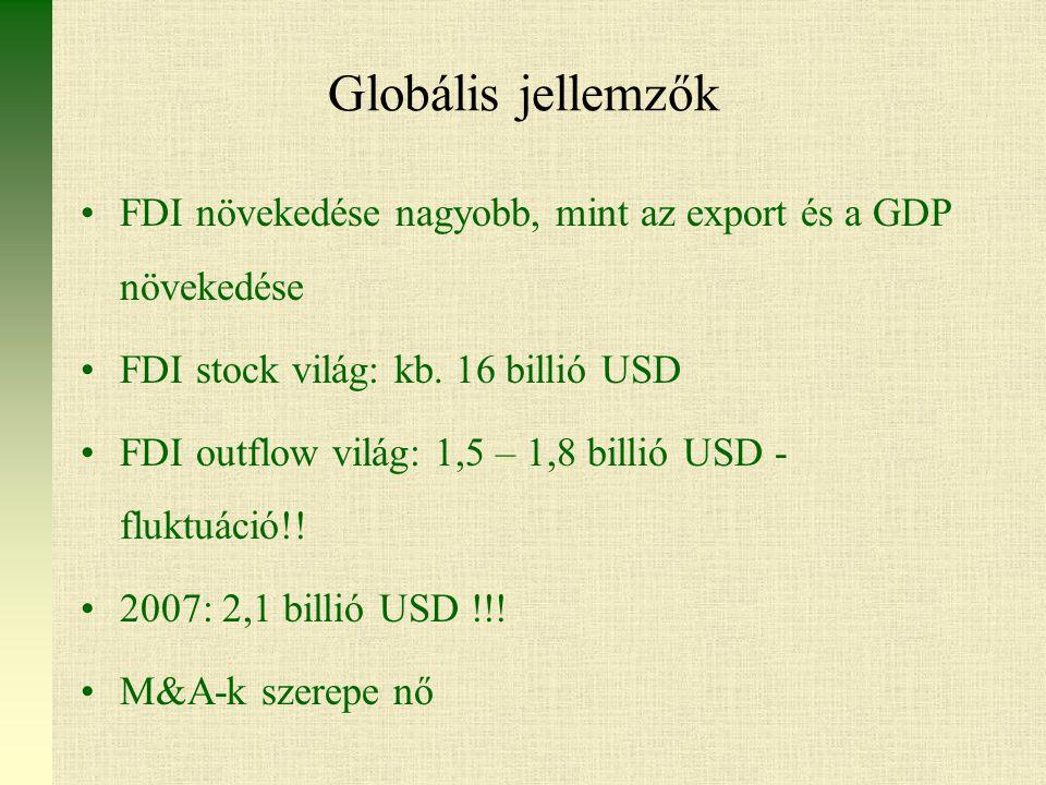 Globális jellemzők FDI növekedése nagyobb, mint az export és a GDP növekedése FDI stock világ: kb.