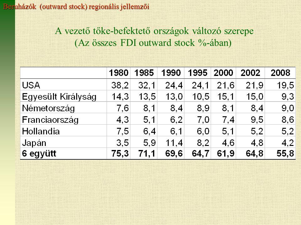 A vezető tőke-befektető országok változó szerepe (Az összes FDI outward stock %-ában) Beruházók (outward stock) regionális jellemzői