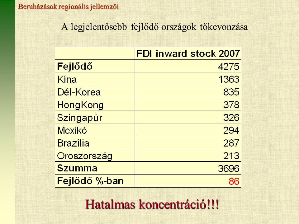 A legjelentősebb fejlődő országok tőkevonzása Hatalmas koncentráció!!.