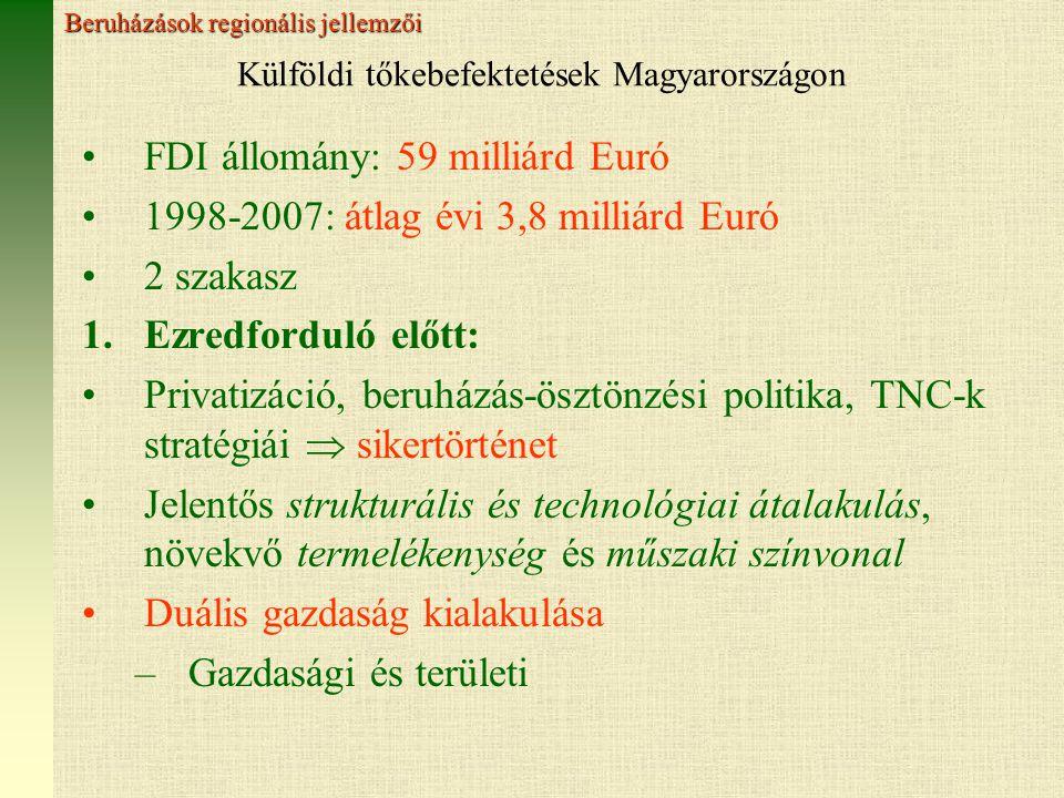 Külföldi tőkebefektetések Magyarországon FDI állomány: 59 milliárd Euró 1998-2007: átlag évi 3,8 milliárd Euró 2 szakasz 1.Ezredforduló előtt: Privatizáció, beruházás-ösztönzési politika, TNC-k stratégiái  sikertörténet Jelentős strukturális és technológiai átalakulás, növekvő termelékenység és műszaki színvonal Duális gazdaság kialakulása –Gazdasági és területi Beruházások regionális jellemzői