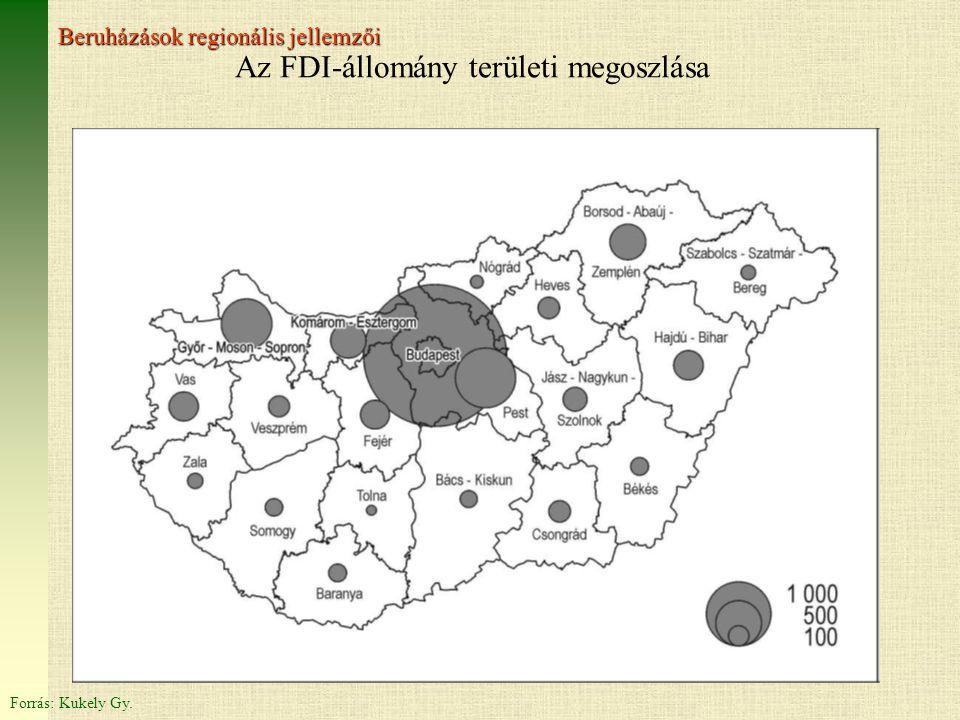 Az FDI-állomány területi megoszlása Forrás: Kukely Gy. Beruházások regionális jellemzői