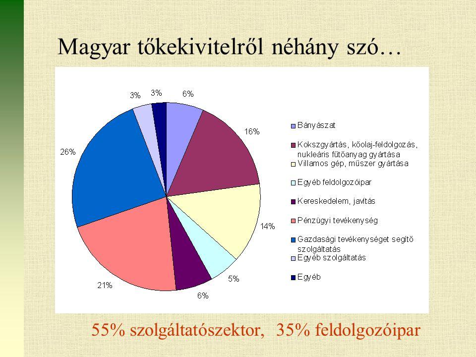 Magyar tőkekivitelről néhány szó… 55% szolgáltatószektor, 35% feldolgozóipar
